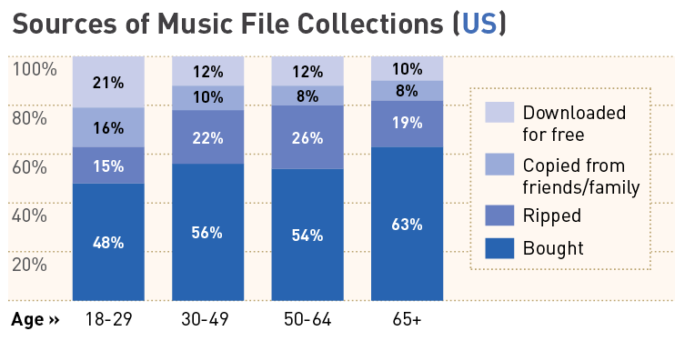 sources of music collections in the US