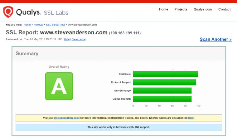 Test Website Security