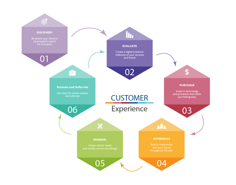 ACT Customer Experience Journey